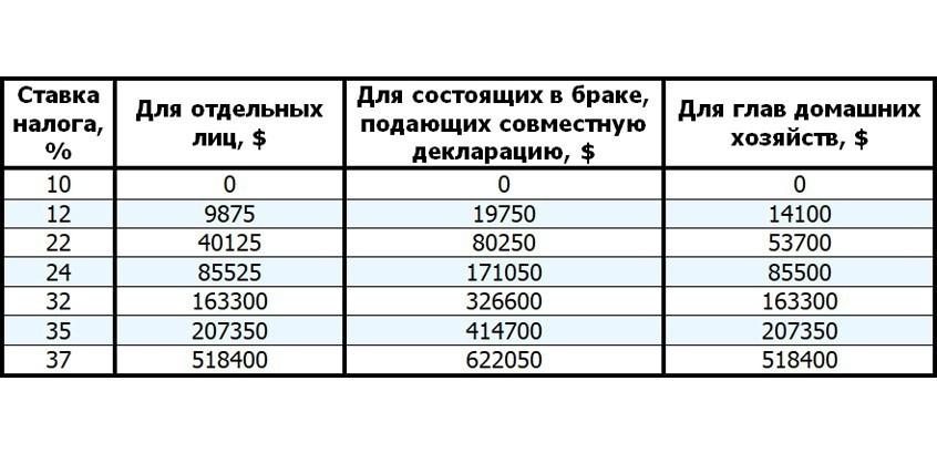 Таблица налоговых ставок что дает недвижимость в болгарии